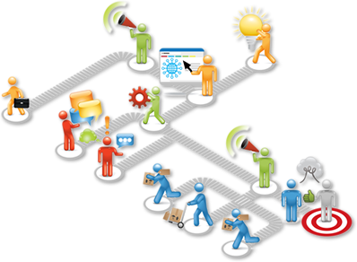 Ecommerce infrastructure products and services it for The product design consultancy